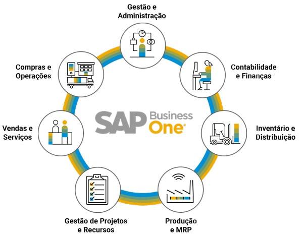 SAP B1 Funcionalidades